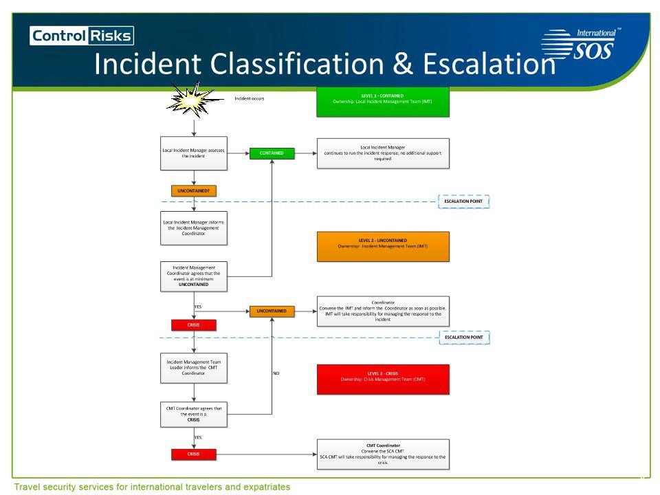 Incident Classification & Escalation 8