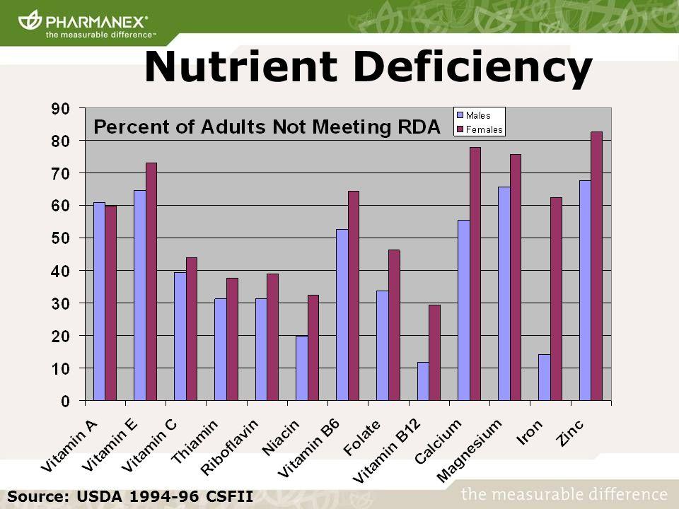 Nutrient Deficiency Source: USDA 1994-96 CSFII