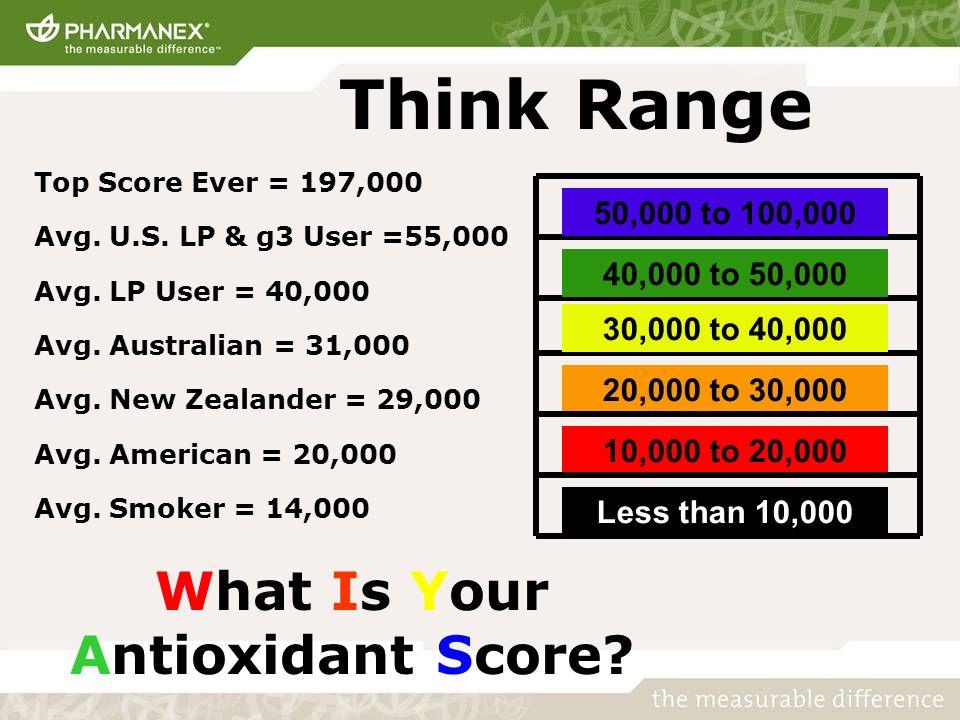Think Range Top Score Ever = 197,000 Avg. U.S. LP & g3 User =55,000 Avg. LP User = 40,000 Avg. Australian = 31,000 Avg. New Zealander = 29,000 Avg. Am