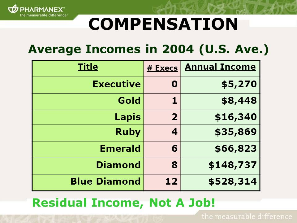 COMPENSATION Residual Income, Not A Job.