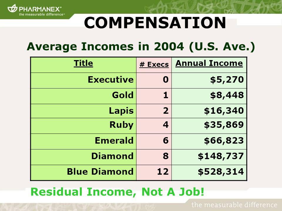 COMPENSATION Residual Income, Not A Job! Title # Execs Annual Income Executive0$5,270 Gold1$8,448 Lapis2$16,340 Ruby4$35,869 Emerald6$66,823 Diamond8$