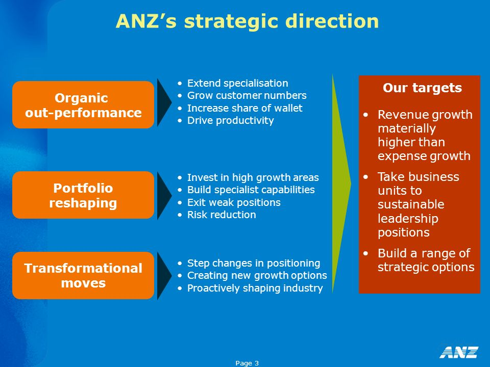 Page 3 ANZs strategic direction Organic out-performance Portfolio reshaping Transformational moves Extend specialisation Grow customer numbers Increas