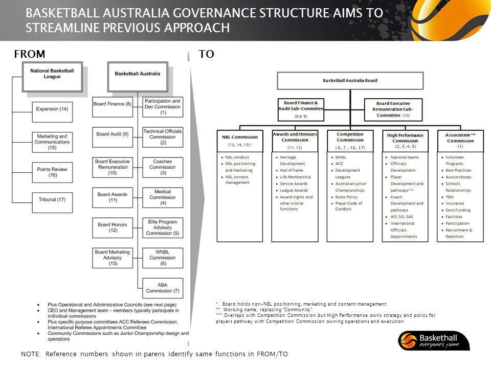 BASKETBALL AUSTRALIA GOVERNANCE STRUCTURE AIMS TO STREAMLINE PREVIOUS APPROACH FROMTO NOTE: Reference numbers shown in parens identify same functions in FROM/TO 3 * Board holds non-NBL positioning, marketing and content management ** Working name, replacing Community *** Overlaps with Competition Commission but High Performance owns strategy and policy for players pathway with Competition Commission owning operations and execution