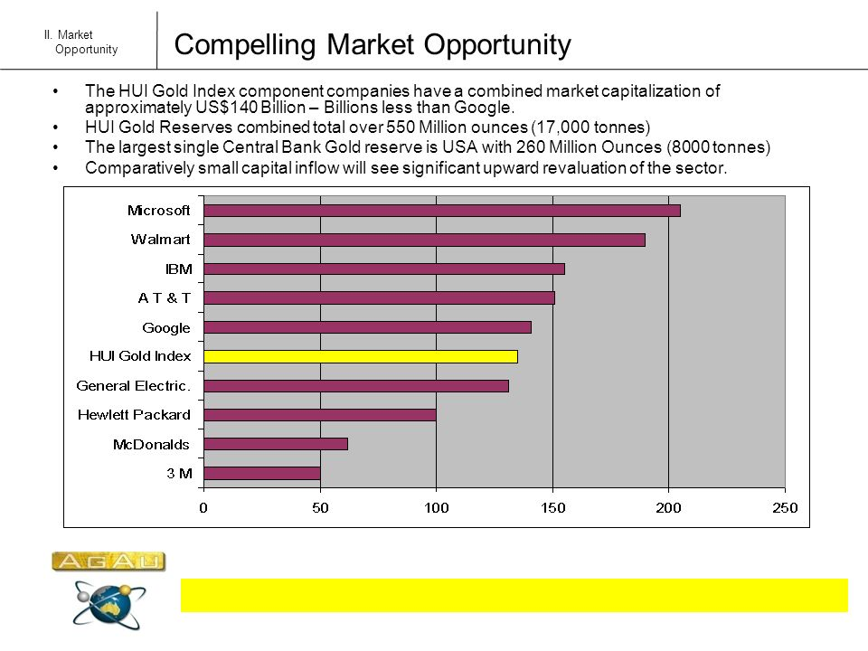 Compelling Market Opportunity II. Market Opportunity The HUI Gold Index component companies have a combined market capitalization of approximately US$