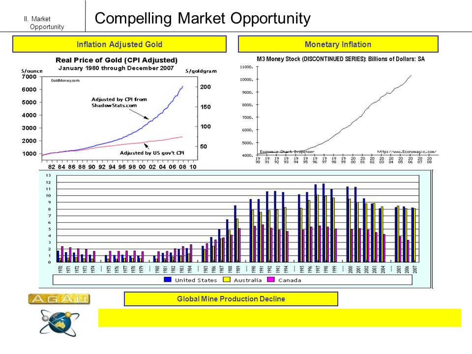 Compelling Market Opportunity II. Market Opportunity Monetary InflationInflation Adjusted Gold Global Mine Production Decline