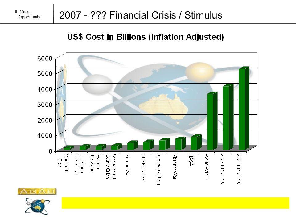 2007 - ??? Financial Crisis / Stimulus II. Market Opportunity