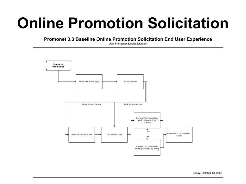 Online Promotion Solicitation