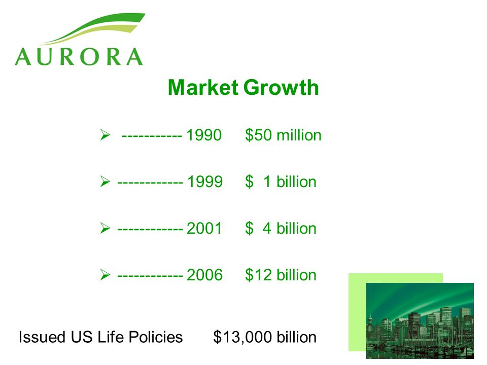 Market Growth $50 million $ 1 billion $ 4 billion $12 billion Issued US Life Policies$13,000 billion