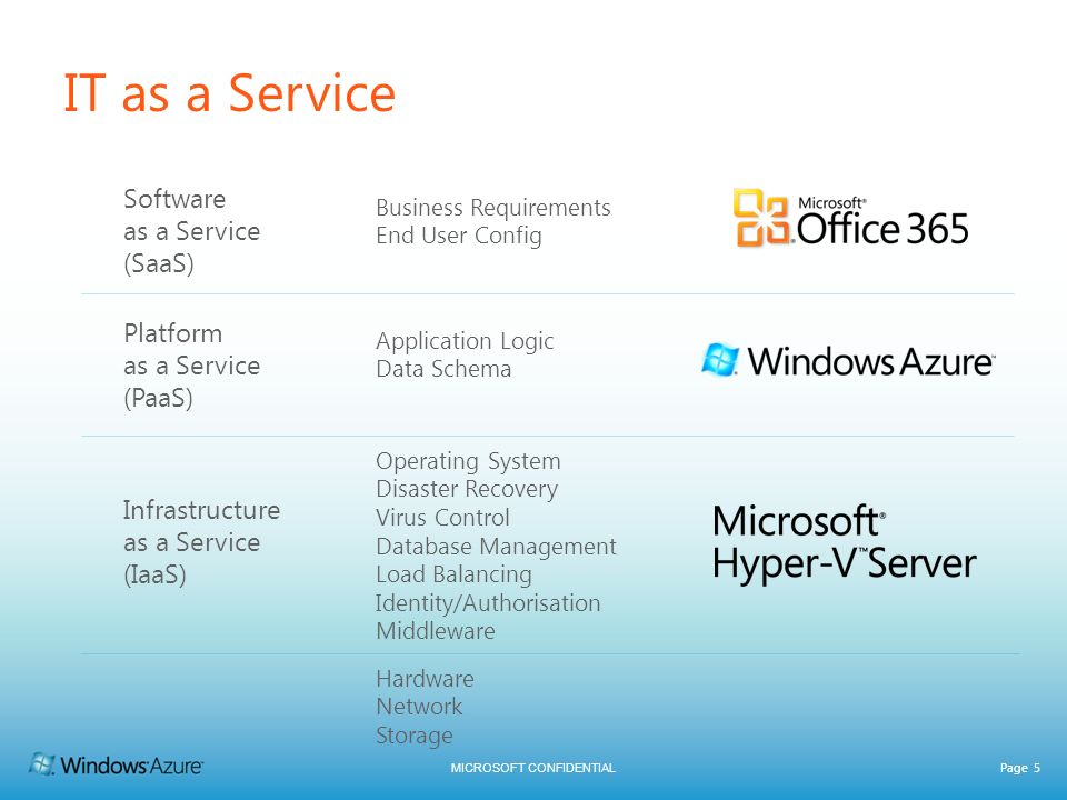MICROSOFT CONFIDENTIAL Page 5 IT as a Service Business Requirements End User Config Application Logic Data Schema Operating System Disaster Recovery V