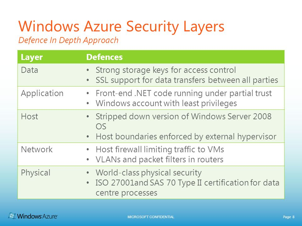 MICROSOFT CONFIDENTIAL Page 8 Windows Azure Security Layers Defence In Depth Approach LayerDefences Data Strong storage keys for access control SSL su