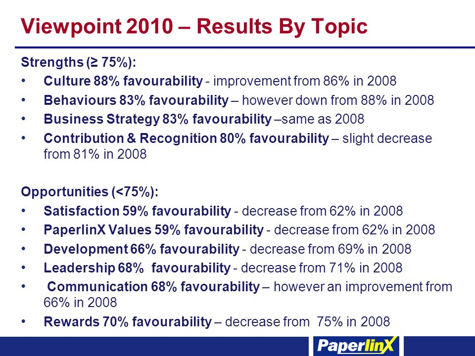 Viewpoint 2010 – Results By Topic Strengths ( 75%): Culture 88% favourability - improvement from 86% in 2008 Behaviours 83% favourability – however down from 88% in 2008 Business Strategy 83% favourability –same as 2008 Contribution & Recognition 80% favourability – slight decrease from 81% in 2008 Opportunities (<75%): Satisfaction 59% favourability - decrease from 62% in 2008 PaperlinX Values 59% favourability - decrease from 62% in 2008 Development 66% favourability - decrease from 69% in 2008 Leadership 68% favourability - decrease from 71% in 2008 Communication 68% favourability – however an improvement from 66% in 2008 Rewards 70% favourability – decrease from 75% in 2008