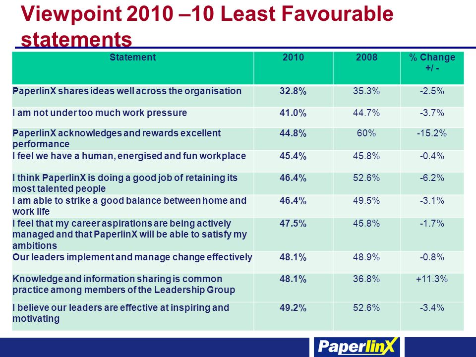 Viewpoint 2010 –10 Least Favourable statements Statement20102008% Change +/ - PaperlinX shares ideas well across the organisation32.8%35.3%-2.5% I am not under too much work pressure41.0%44.7%-3.7% PaperlinX acknowledges and rewards excellent performance 44.8%60%-15.2% I feel we have a human, energised and fun workplace45.4%45.8%-0.4% I think PaperlinX is doing a good job of retaining its most talented people 46.4%52.6%-6.2% I am able to strike a good balance between home and work life 46.4%49.5%-3.1% I feel that my career aspirations are being actively managed and that PaperlinX will be able to satisfy my ambitions 47.5%45.8%-1.7% Our leaders implement and manage change effectively48.1%48.9%-0.8% Knowledge and information sharing is common practice among members of the Leadership Group 48.1%36.8%+11.3% I believe our leaders are effective at inspiring and motivating 49.2%52.6%-3.4%