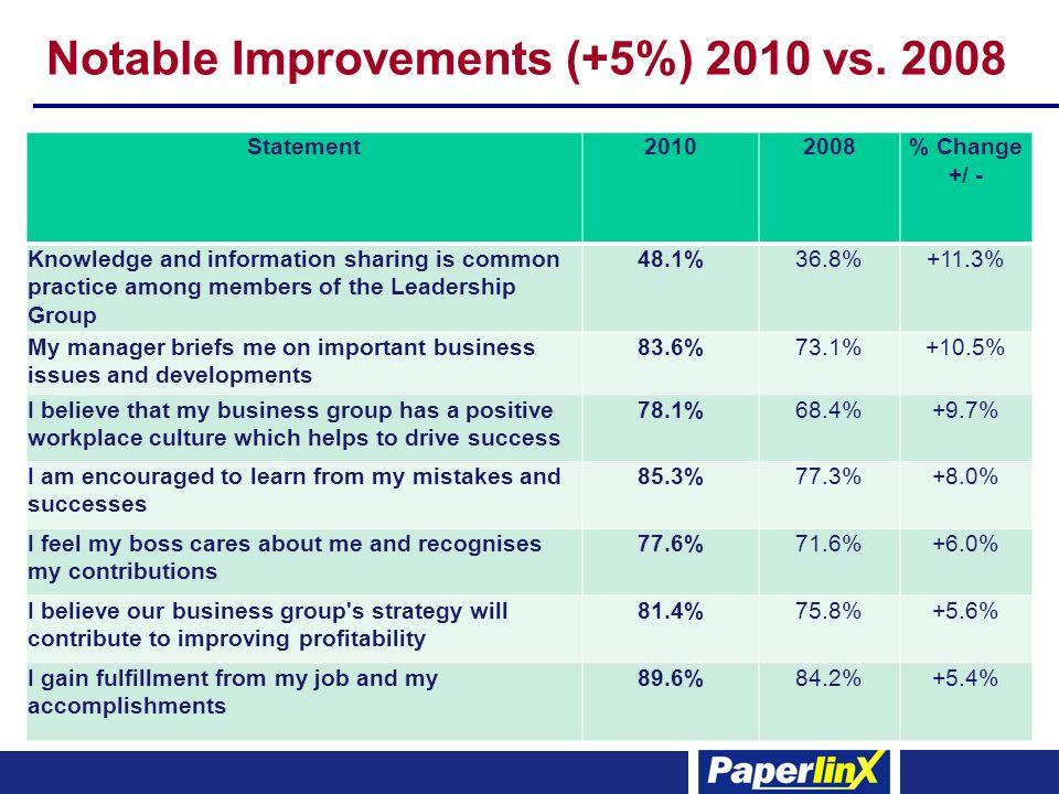 Notable Improvements (+5%) 2010 vs.