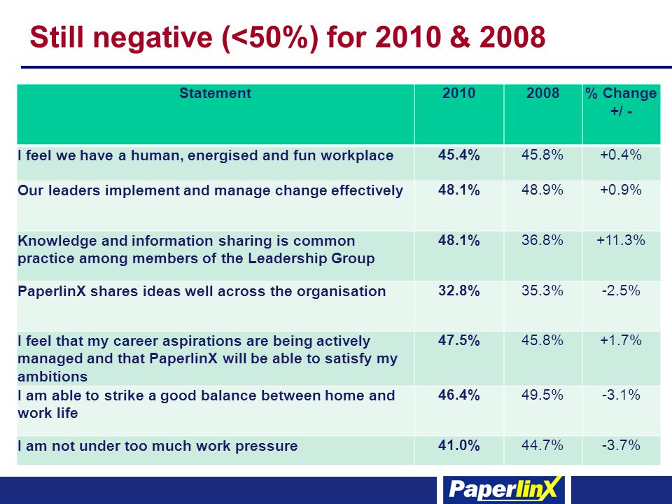 Still negative (<50%) for 2010 & 2008 Statement20102008% Change +/ - I feel we have a human, energised and fun workplace 45.4%45.8%+0.4% Our leaders implement and manage change effectively 48.1%48.9%+0.9% Knowledge and information sharing is common practice among members of the Leadership Group 48.1%36.8%+11.3% PaperlinX shares ideas well across the organisation 32.8%35.3%-2.5% I feel that my career aspirations are being actively managed and that PaperlinX will be able to satisfy my ambitions 47.5%45.8%+1.7% I am able to strike a good balance between home and work life 46.4%49.5%-3.1% I am not under too much work pressure 41.0%44.7%-3.7%