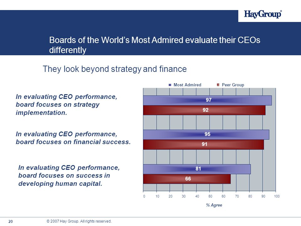 © 2007 Hay Group. All rights reserved. 19 Boards of the Worlds Most Admired evaluate their CEOs differently They look beyond strategy and finance In e