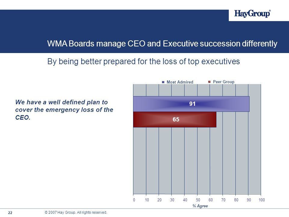 © 2007 Hay Group. All rights reserved. 21 By being better prepared for the loss of top executives WMA Boards manage CEO and Executive succession diffe