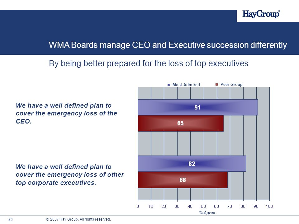 © 2007 Hay Group. All rights reserved. 22 Peer Group Most Admired By being better prepared for the loss of top executives % Agree We have a well defin