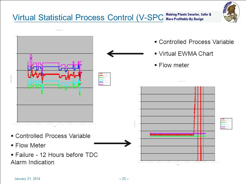 Process, Power & Marine January 21, 2014– 26 – Why Cant our DCS / SCADA do this.