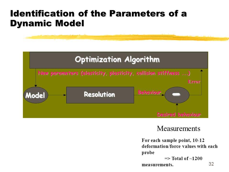 32 Identification of the Parameters of a Dynamic Model New parameters (elasticity, plasticity, collision stiffness...) Desired behaviour Behaviour Err