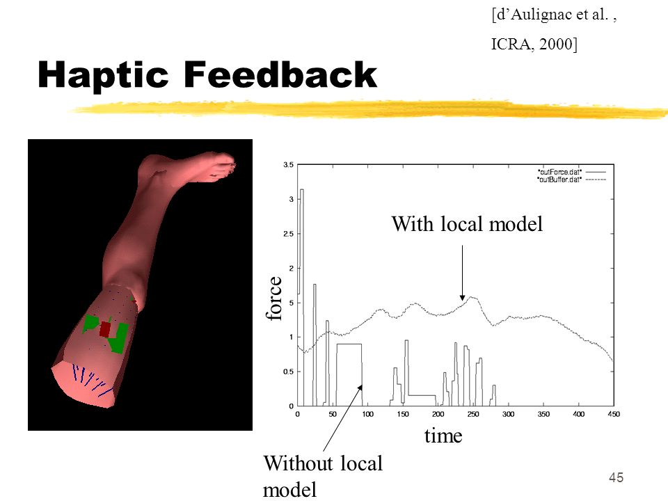 45 Haptic Feedback time With local model Without local model [dAulignac et al., ICRA, 2000] force