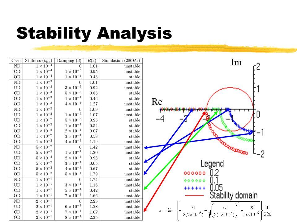 59 Stability Analysis Im Re