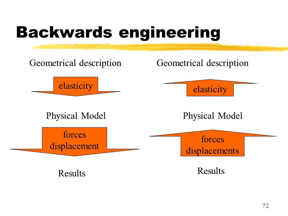 72 Backwards engineering Geometrical description Physical Model Results Physical Model Geometrical description forces displacements elasticity forces