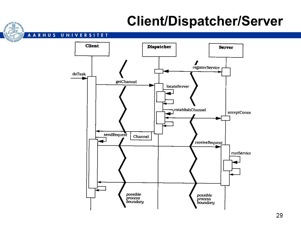 29 Client/Dispatcher/Server