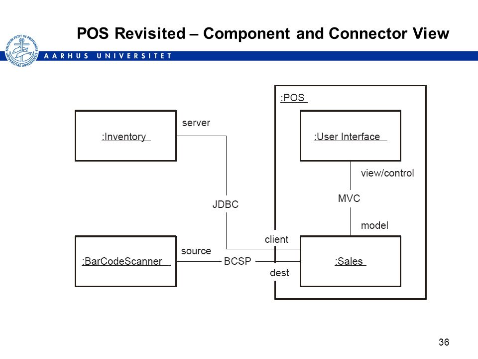 36 POS Revisited – Component and Connector View