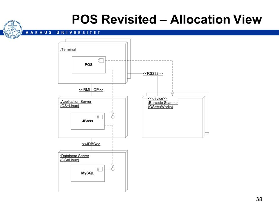 38 POS Revisited – Allocation View