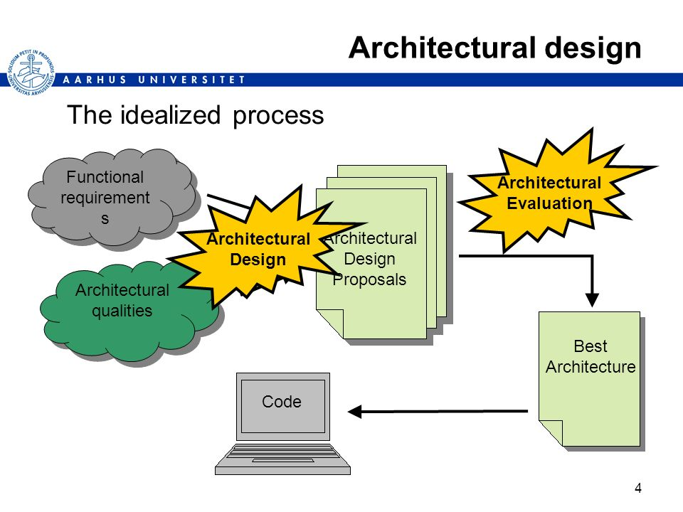 4 Architectural design The idealized process Functional requirement s Architectural qualities Architectural Design Proposals Best Architecture Code Ar