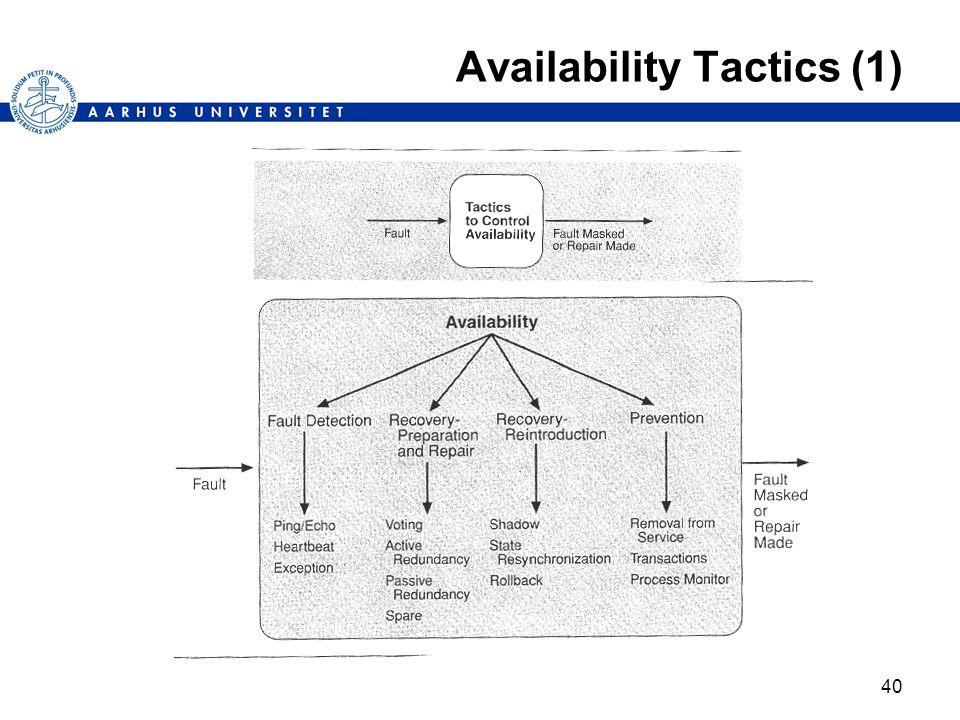 40 Availability Tactics (1)