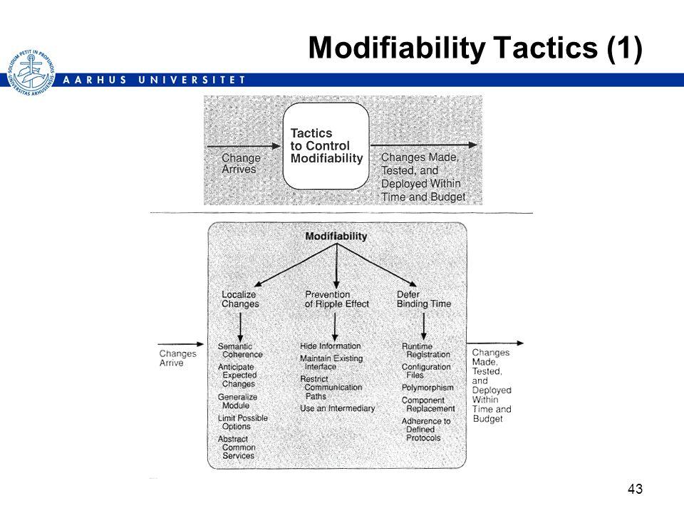 43 Modifiability Tactics (1)