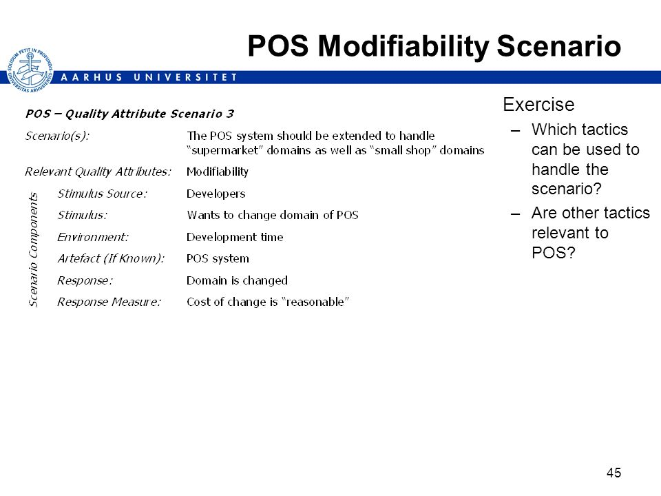 45 Exercise –Which tactics can be used to handle the scenario? –Are other tactics relevant to POS? POS Modifiability Scenario