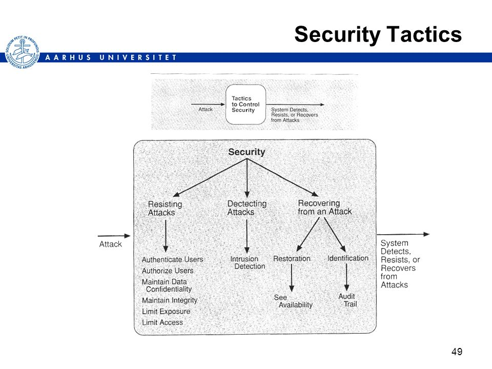 49 Security Tactics