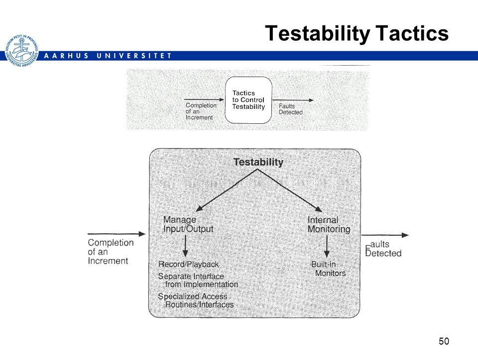 50 Testability Tactics