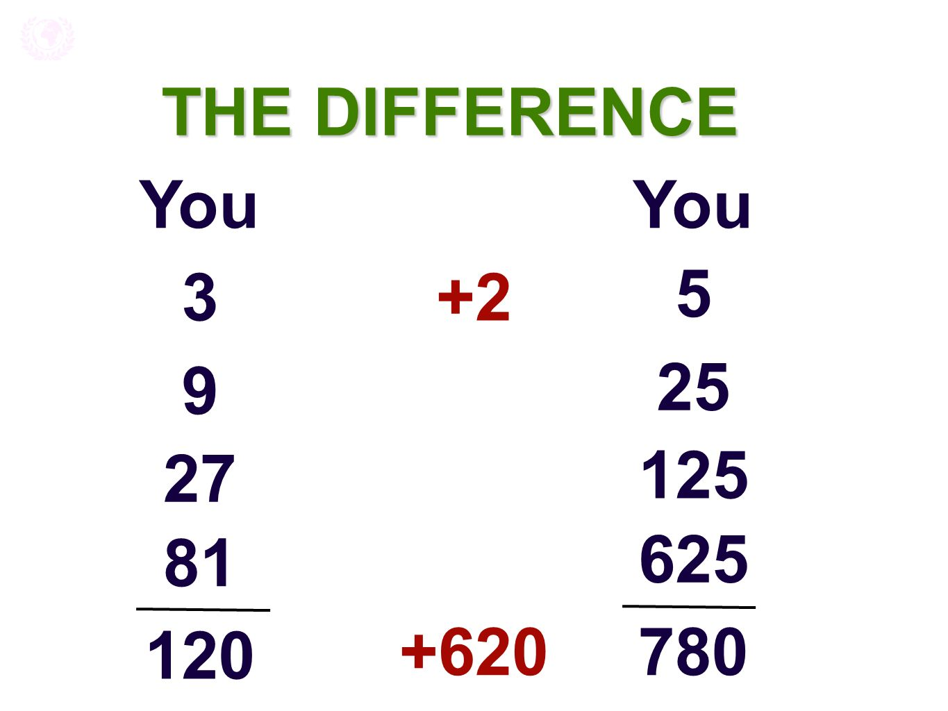 THE DIFFERENCE You 3 120 27 81 9 5 780 125 625 25 +620 +2