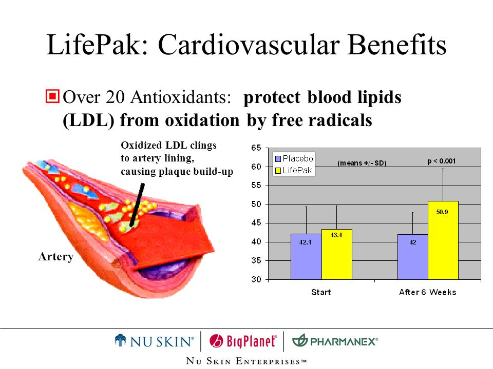 Over 20 Antioxidants: protect blood lipids (LDL) from oxidation by free radicals Oxidized LDL clings to artery lining, causing plaque build-up Artery
