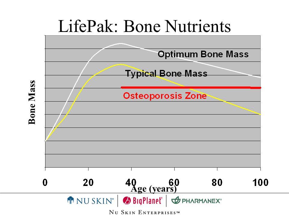 Age (years) Bone Mass LifePak: Bone Nutrients