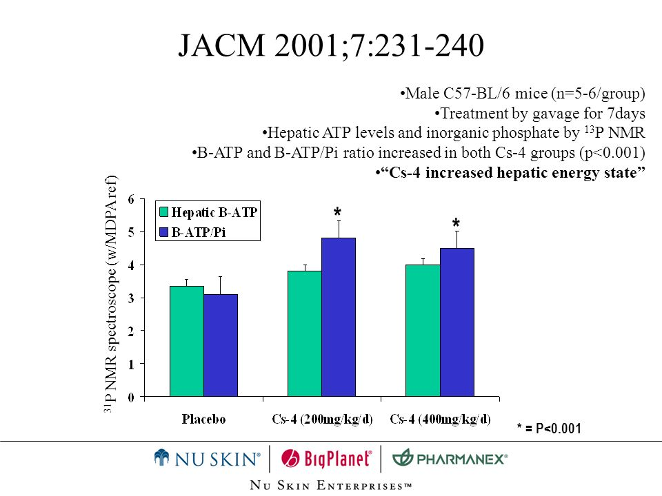 JACM 2001;7:231-240 31 P NMR spectroscope (w/MDPA ref) Male C57-BL/6 mice (n=5-6/group) Treatment by gavage for 7days Hepatic ATP levels and inorganic