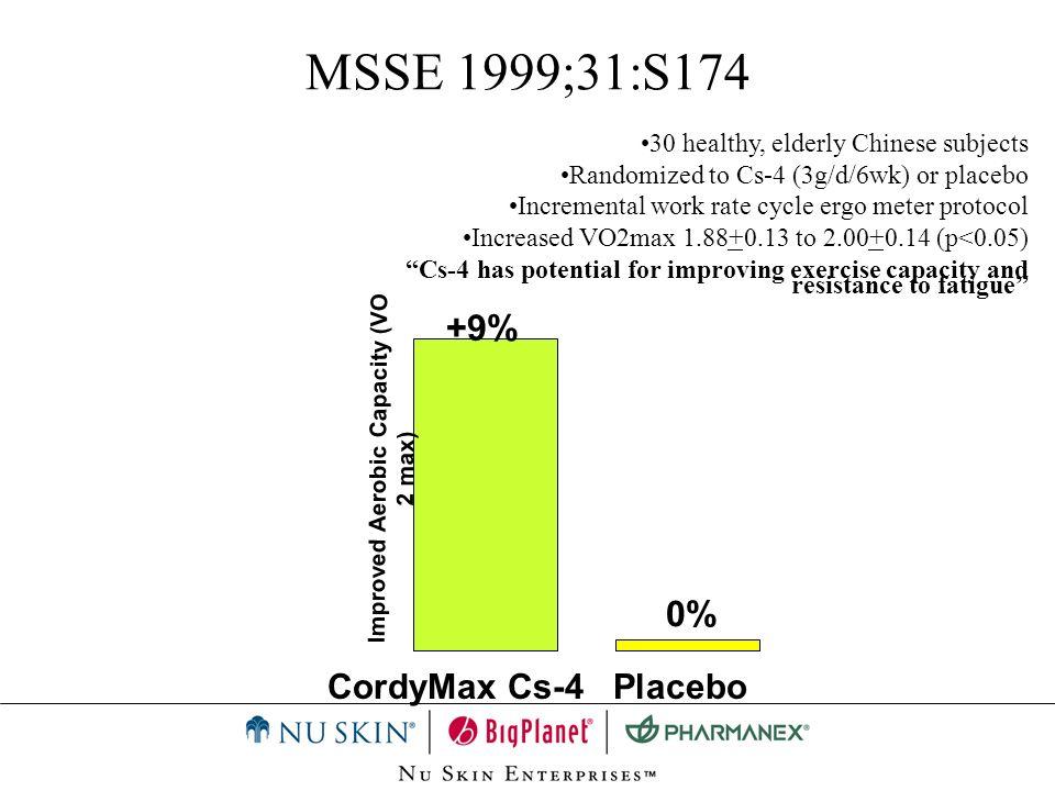 MSSE 1999;31:S174 +9% CordyMax Cs-4Placebo 0% Improved Aerobic Capacity (VO 2 max) 30 healthy, elderly Chinese subjects Randomized to Cs-4 (3g/d/6wk)