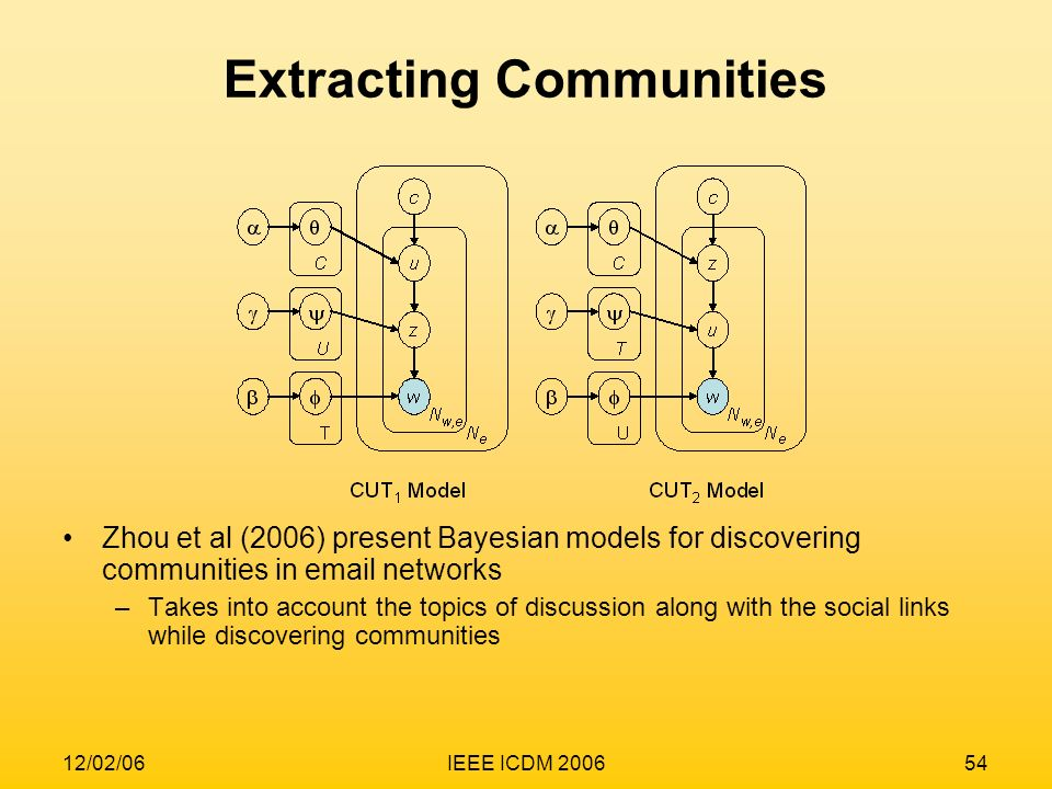 12/02/06IEEE ICDM 200654 Extracting Communities Zhou et al (2006) present Bayesian models for discovering communities in email networks –Takes into ac