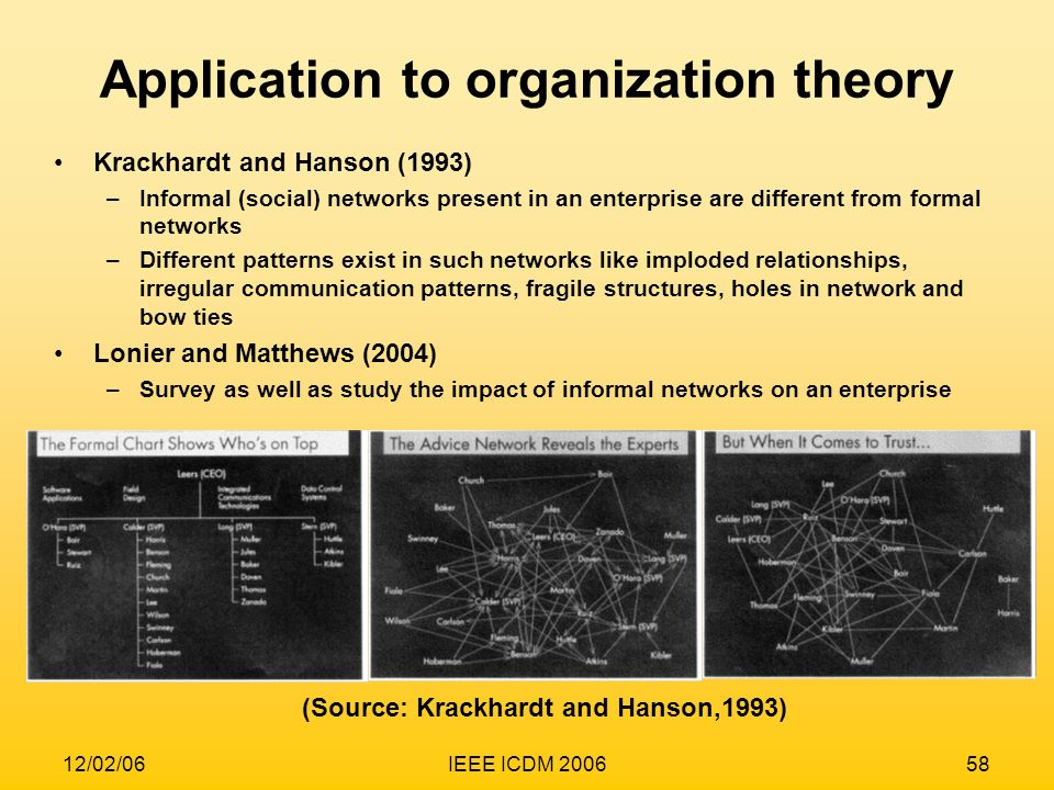 12/02/06IEEE ICDM 200658 Application to organization theory Krackhardt and Hanson (1993) –Informal (social) networks present in an enterprise are diff