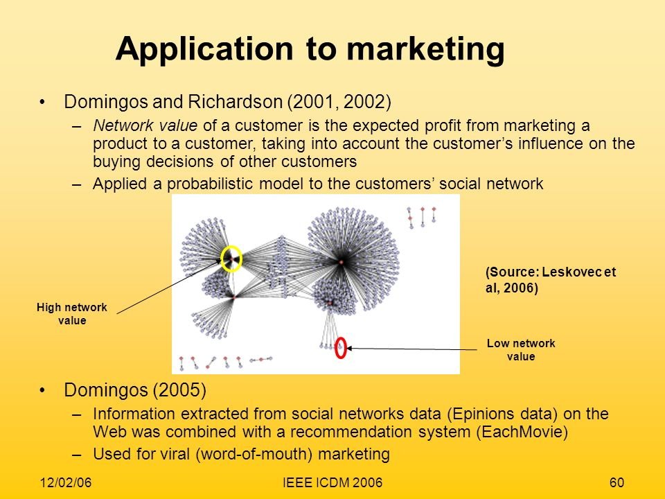 12/02/06IEEE ICDM 200660 Domingos and Richardson (2001, 2002) –Network value of a customer is the expected profit from marketing a product to a custom