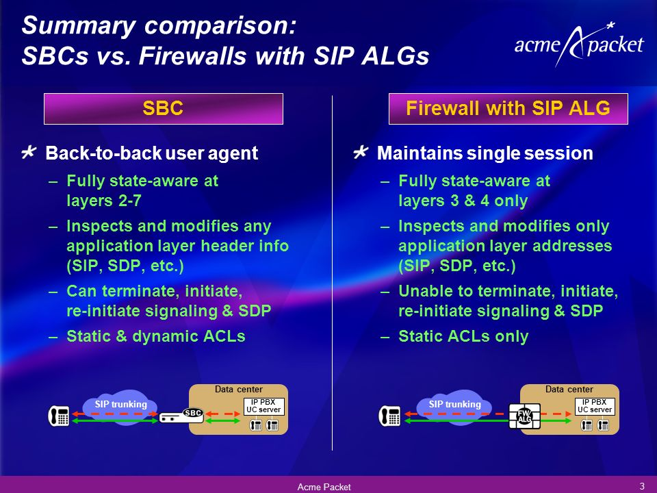 Firewall with SIP ALG Back-to-back user agent –Fully state-aware at layers 2-7 –Inspects and modifies any application layer header info (SIP, SDP, etc.) –Can terminate, initiate, re-initiate signaling & SDP –Static & dynamic ACLs Maintains single session –Fully state-aware at layers 3 & 4 only –Inspects and modifies only application layer addresses (SIP, SDP, etc.) –Unable to terminate, initiate, re-initiate signaling & SDP –Static ACLs only 3 Acme Packet Summary comparison: SBCs vs.