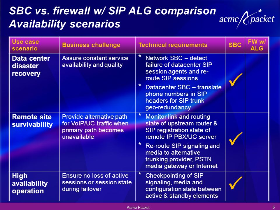 SBC vs. firewall w/ SIP ALG comparison Availability scenarios 6 Acme Packet Use case scenario Business challengeTechnical requirementsSBC FW w/ ALG Da