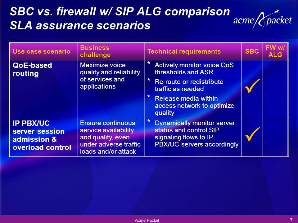 SBC vs. firewall w/ SIP ALG comparison SLA assurance scenarios 7 Acme Packet Use case scenario Business challenge Technical requirementsSBC FW w/ ALG