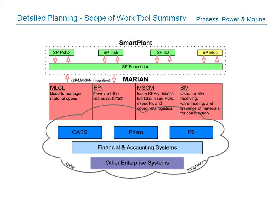 Detailed Planning - Scope of Work Tool Summary Process, Power & Marine