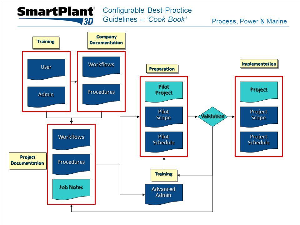Process, Power & Marine CompanyDocumentationCompanyDocumentation Workflows Procedures Workflows Procedures ProjectScope PilotProjectProject Job Notes