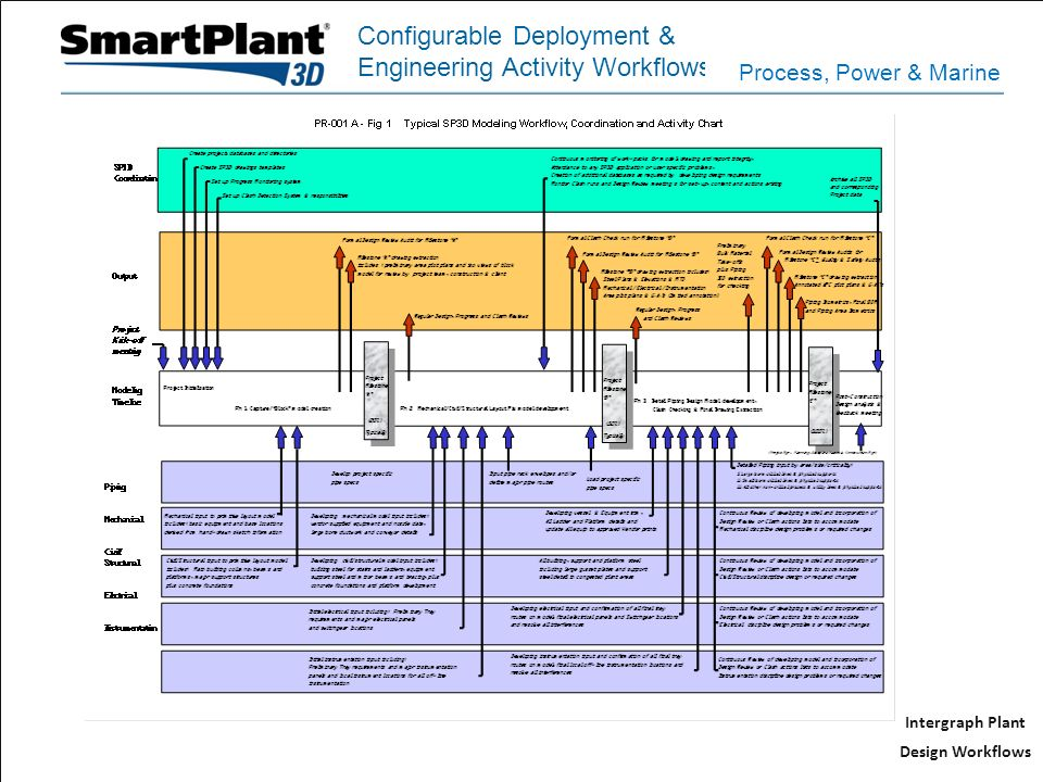 Intergraph Plant Design Workflows Configurable Deployment & Engineering Activity Workflows Process, Power & Marine