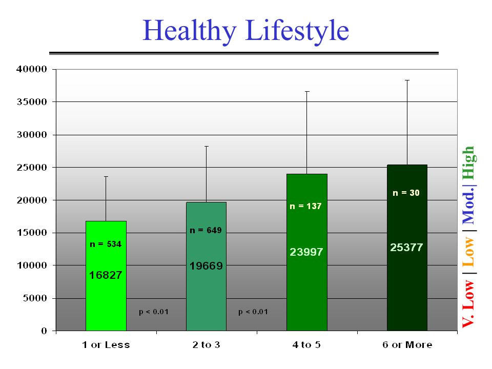 V. Low | Low | Mod.| High Healthy Lifestyle